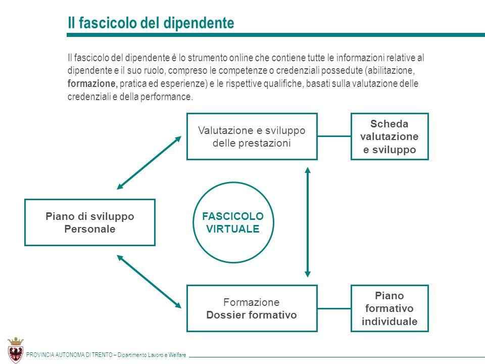 Piano di sviluppo Personale