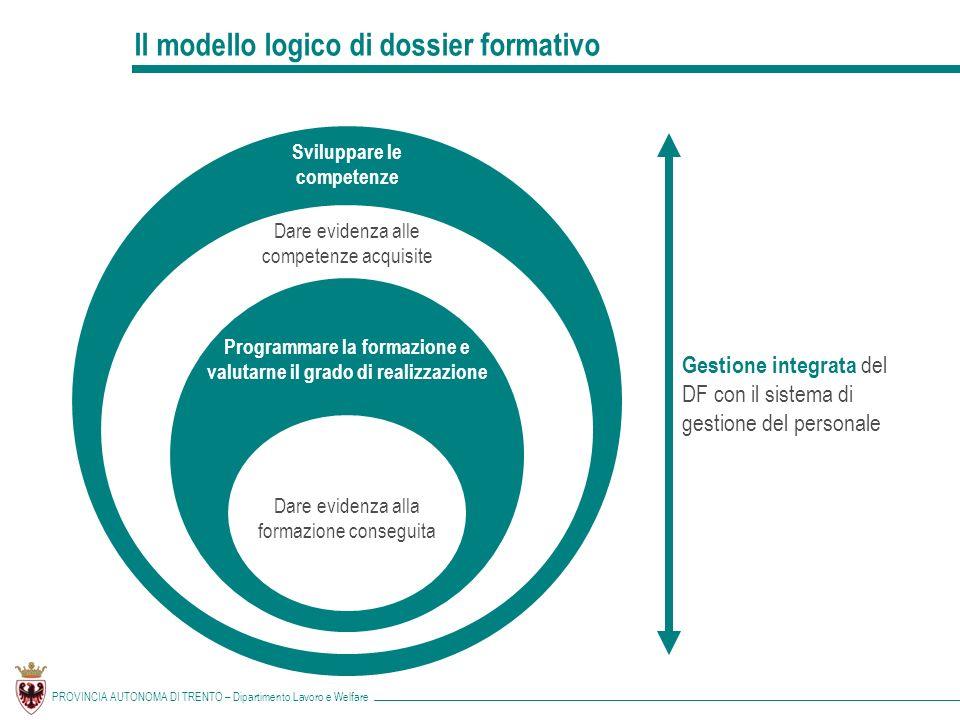 Il modello logico di dossier formativo