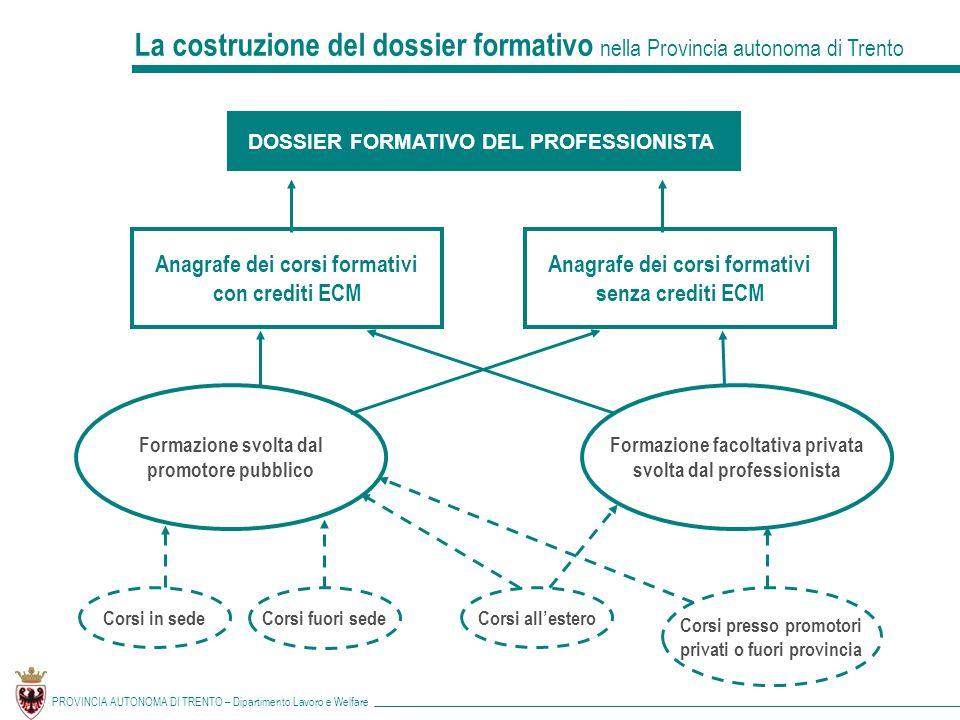 La costruzione del dossier formativo nella Provincia autonoma di Trento
