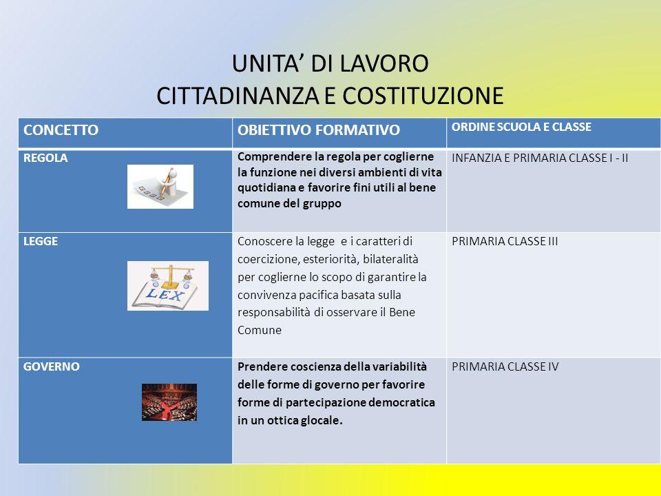 UNITA' DI LAVORO CITTADINANZA E COSTITUZIONE