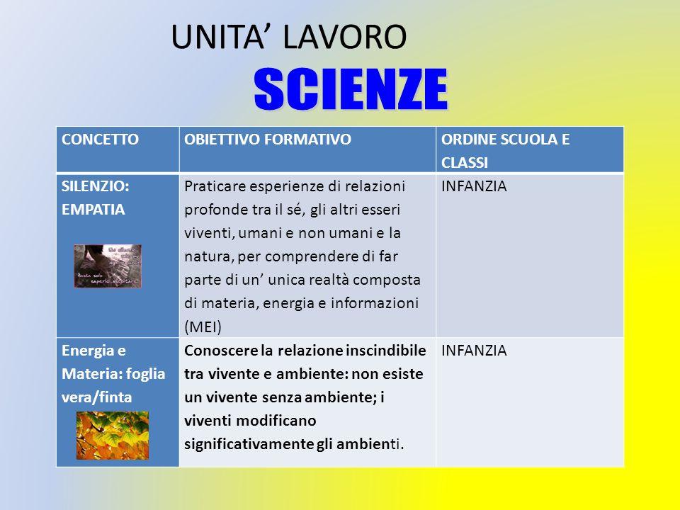 UNITA' LAVORO SCIENZE CONCETTO OBIETTIVO FORMATIVO