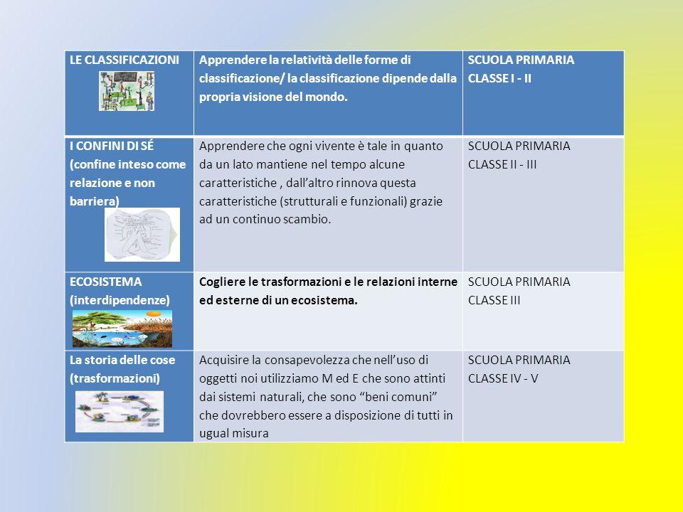 LE CLASSIFICAZIONI Apprendere la relatività delle forme di classificazione/ la classificazione dipende dalla propria visione del mondo.