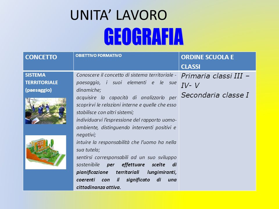 UNITA' LAVORO GEOGRAFIA CONCETTO ORDINE SCUOLA E CLASSI