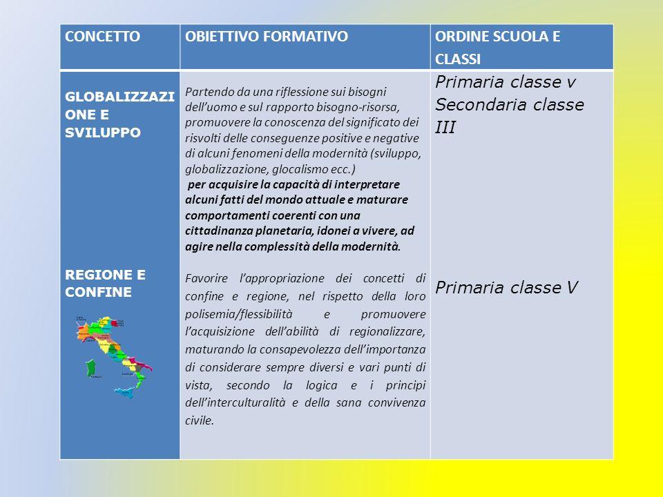 CONCETTO OBIETTIVO FORMATIVO ORDINE SCUOLA E CLASSI Primaria classe v