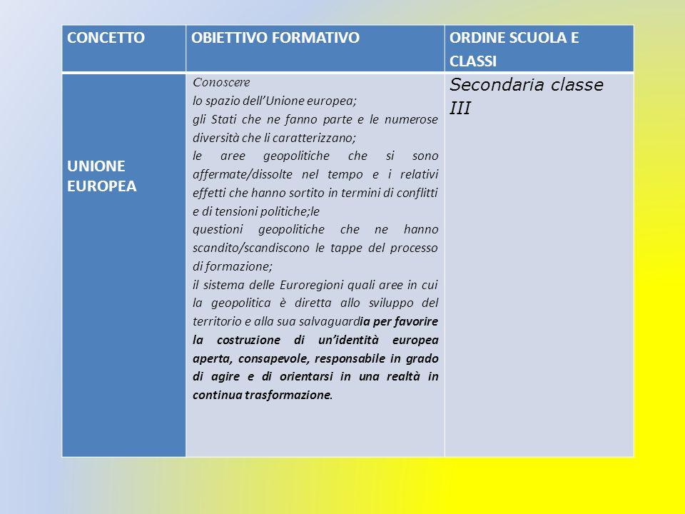 CONCETTO OBIETTIVO FORMATIVO ORDINE SCUOLA E CLASSI UNIONE EUROPEA