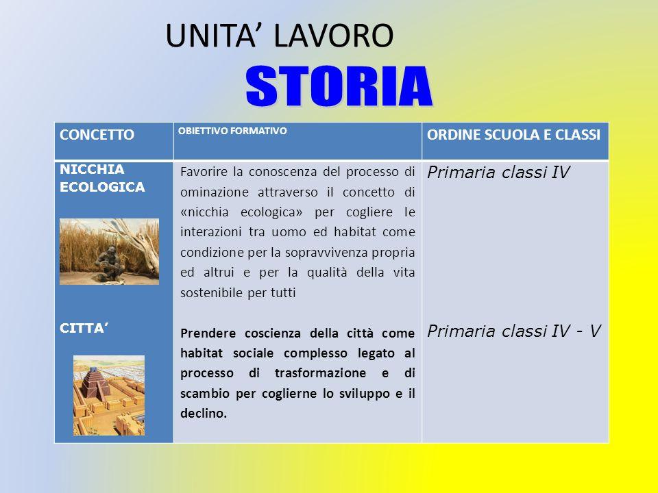 UNITA' LAVORO STORIA CONCETTO ORDINE SCUOLA E CLASSI
