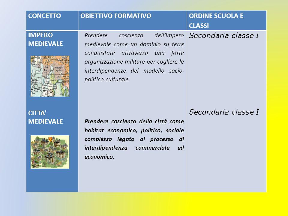 CONCETTO OBIETTIVO FORMATIVO ORDINE SCUOLA E CLASSI IMPERO MEDIEVALE
