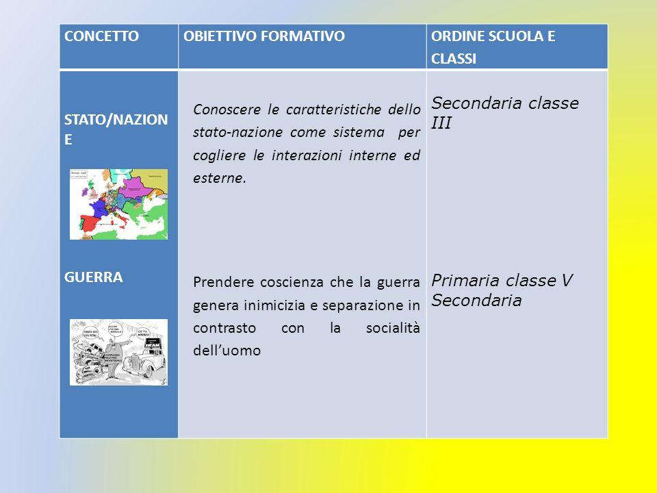 CONCETTO OBIETTIVO FORMATIVO. ORDINE SCUOLA E CLASSI. STATO/NAZIONE. GUERRA.