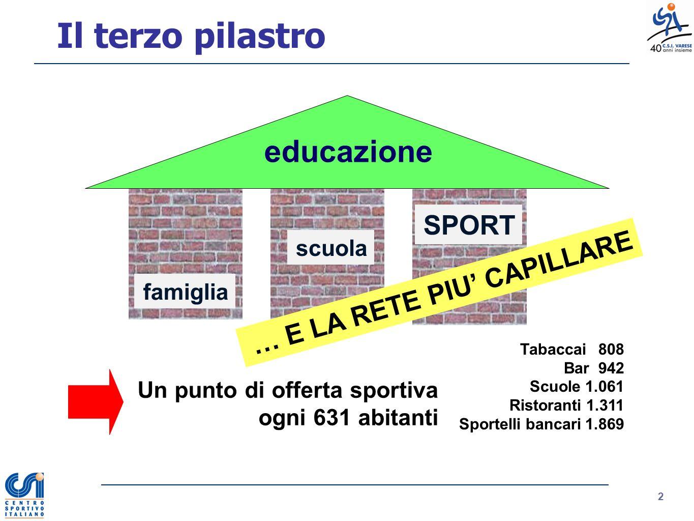 Il terzo pilastro educazione SPORT … E LA RETE PIU' CAPILLARE scuola