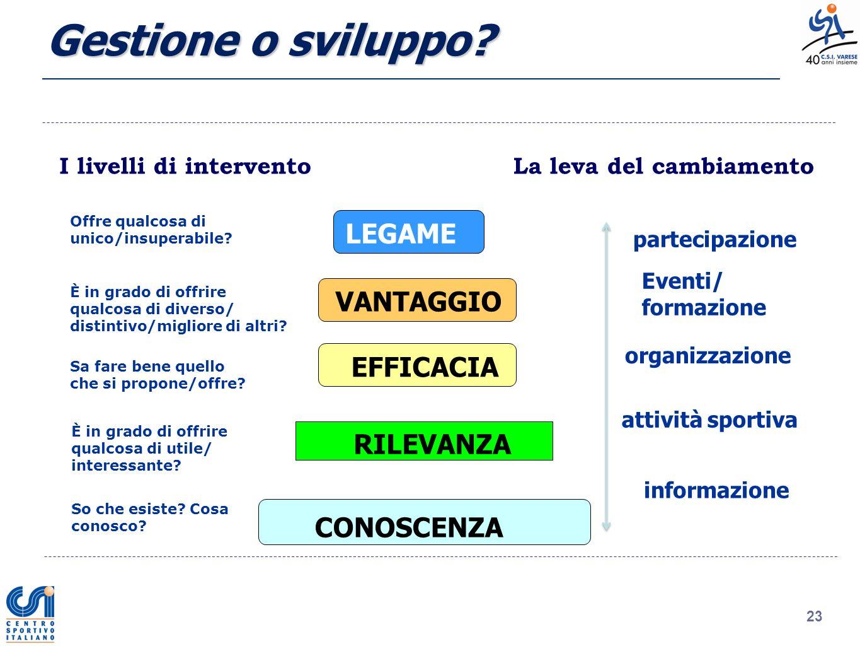 Gestione o sviluppo LEGAME VANTAGGIO EFFICACIA RILEVANZA CONOSCENZA