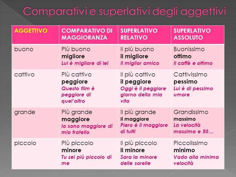 Comparativi e superlativi degli aggettivi