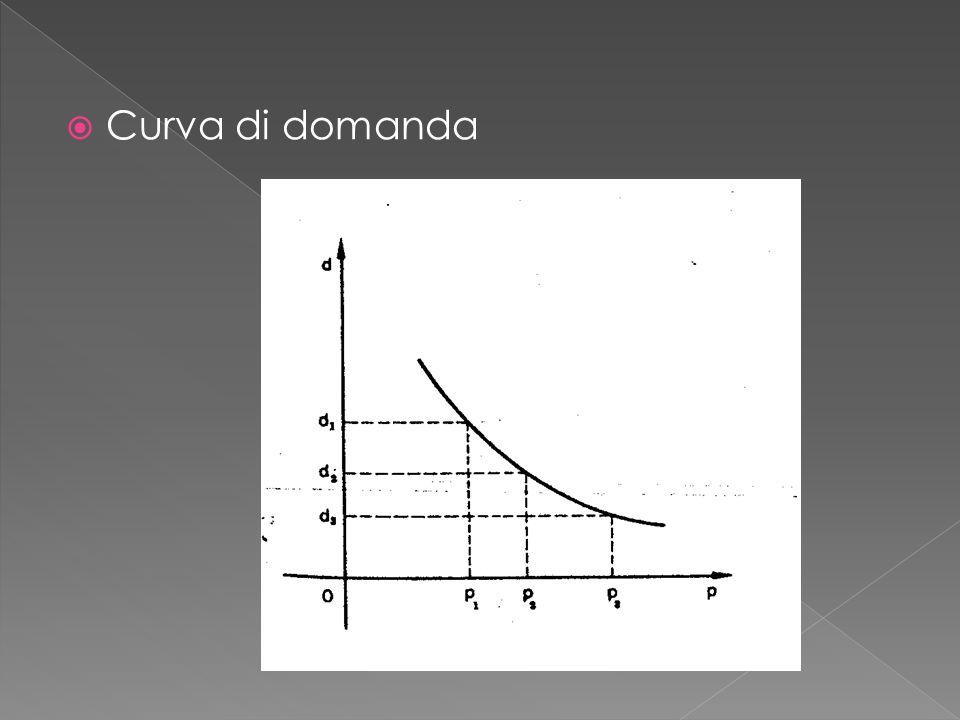 Curva di domanda Dott.ssa Petrillo Viola
