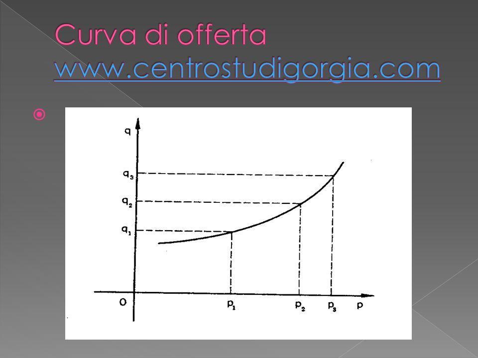 Curva di offerta www.centrostudigorgia.com