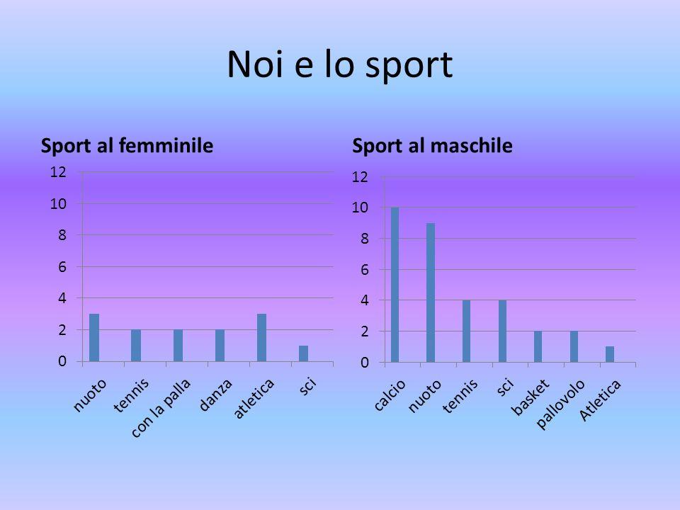 Noi e lo sport Sport al femminile Sport al maschile