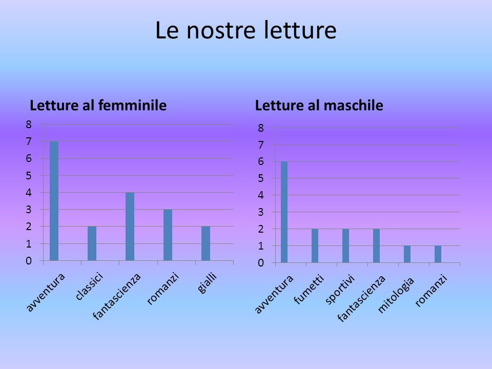 Le nostre letture Letture al femminile Letture al maschile