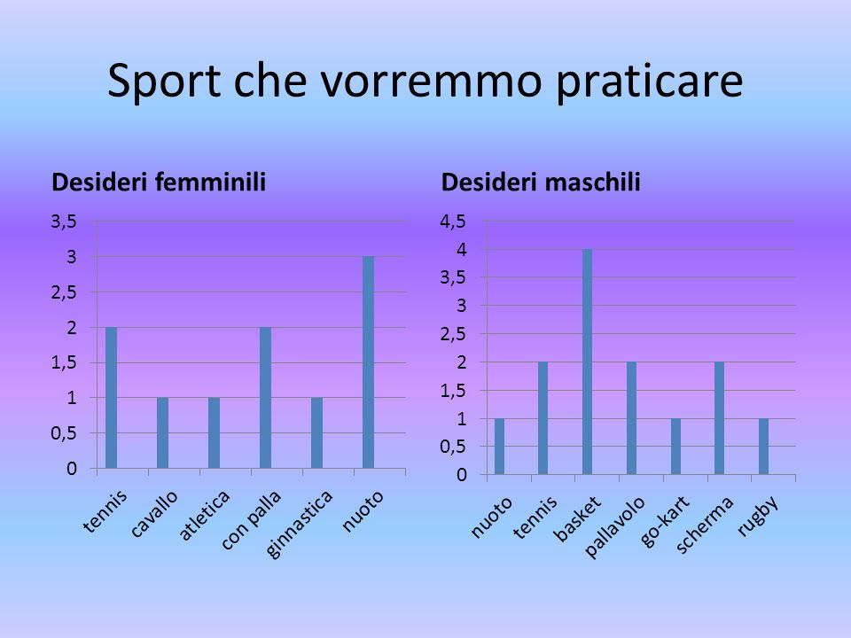 Sport che vorremmo praticare