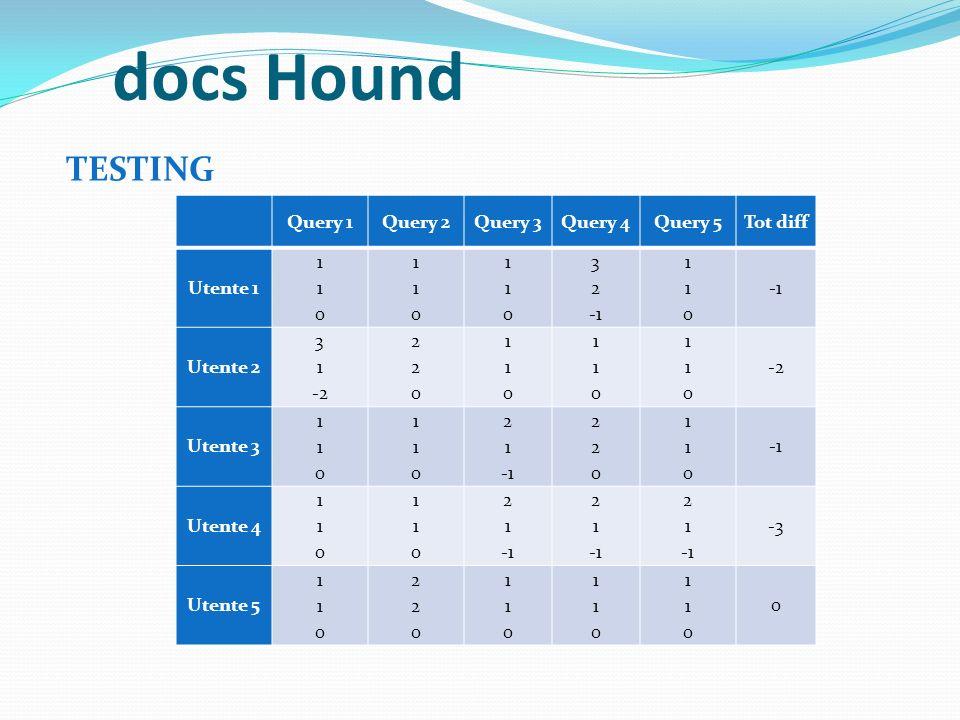 docs Hound TESTING Query 1 Query 2 Query 3 Query 4 Query 5 Tot diff
