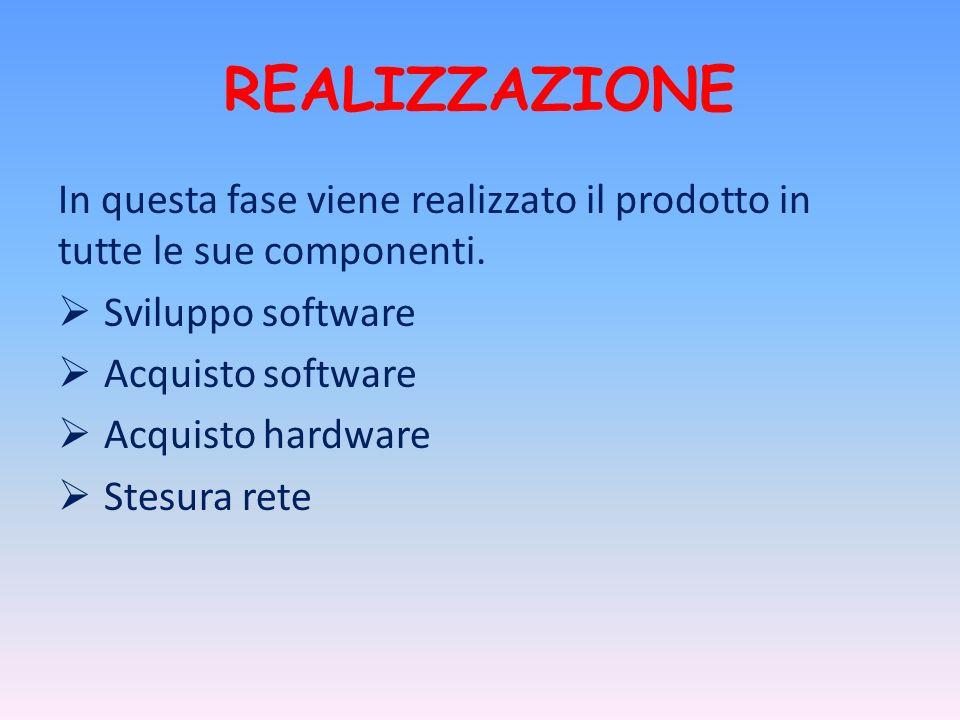 REALIZZAZIONEIn questa fase viene realizzato il prodotto in tutte le sue componenti. Sviluppo software.
