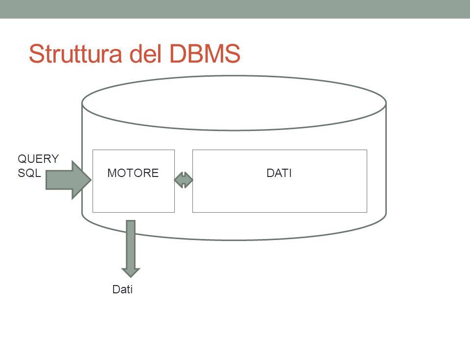 Struttura del DBMS QUERY SQL MOTORE DATI Dati