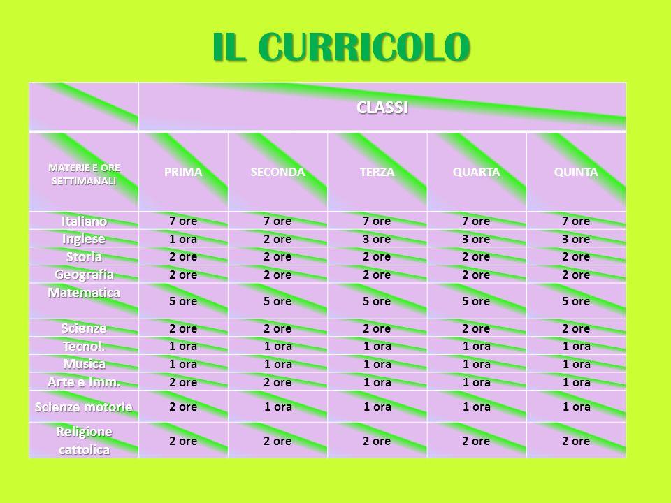 IL CURRICOLO CLASSI Italiano Inglese Storia Geografia Matematica