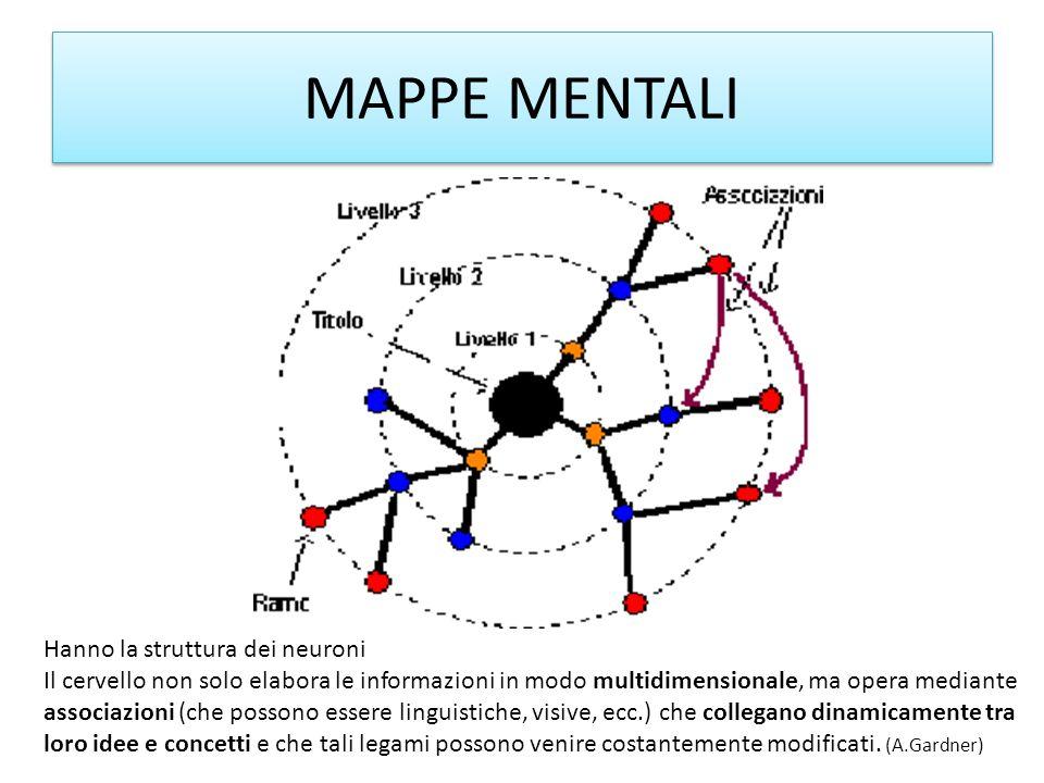 MAPPE MENTALI Hanno la struttura dei neuroni