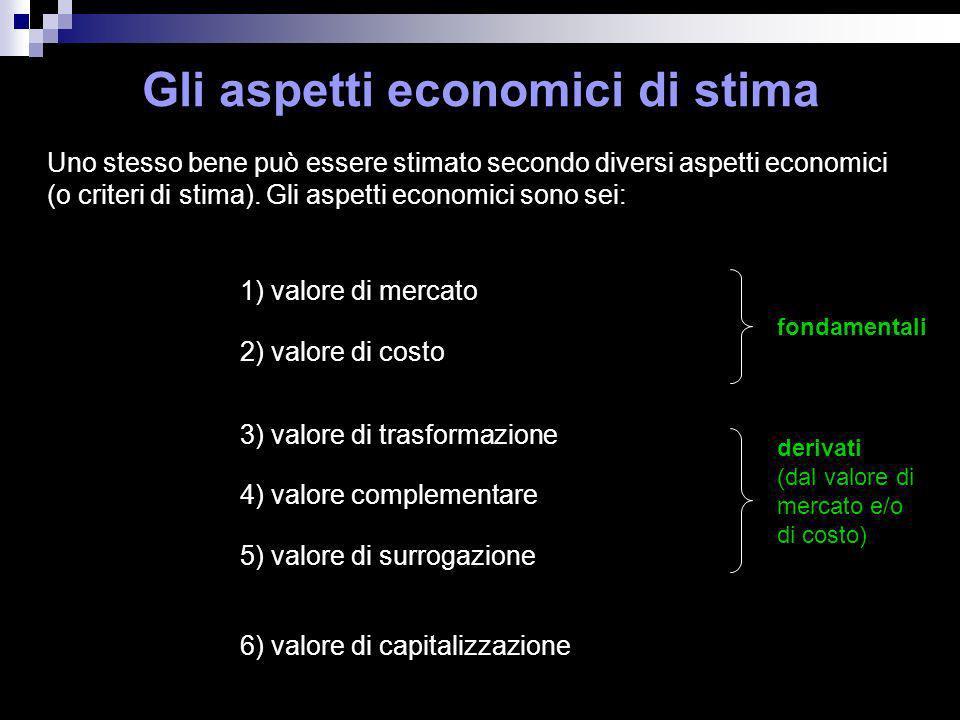 Gli aspetti economici di stima