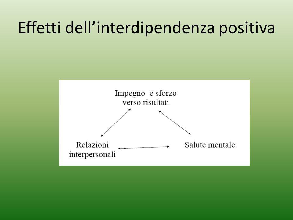 Effetti dell'interdipendenza positiva