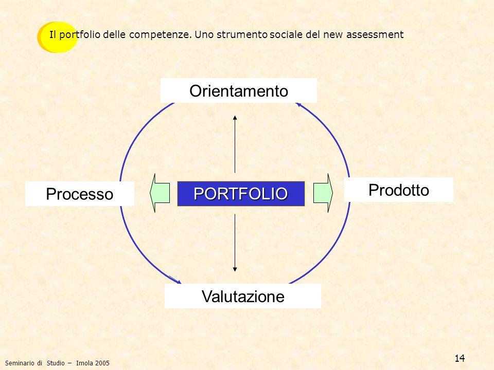 Orientamento Prodotto Processo PORTFOLIO Valutazione