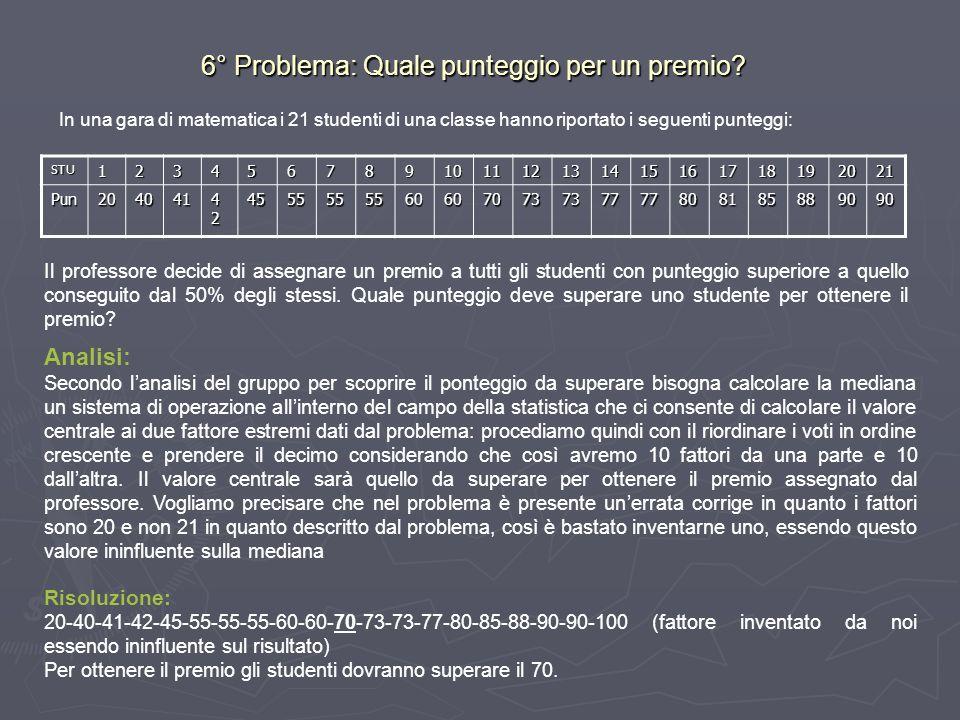 6° Problema: Quale punteggio per un premio