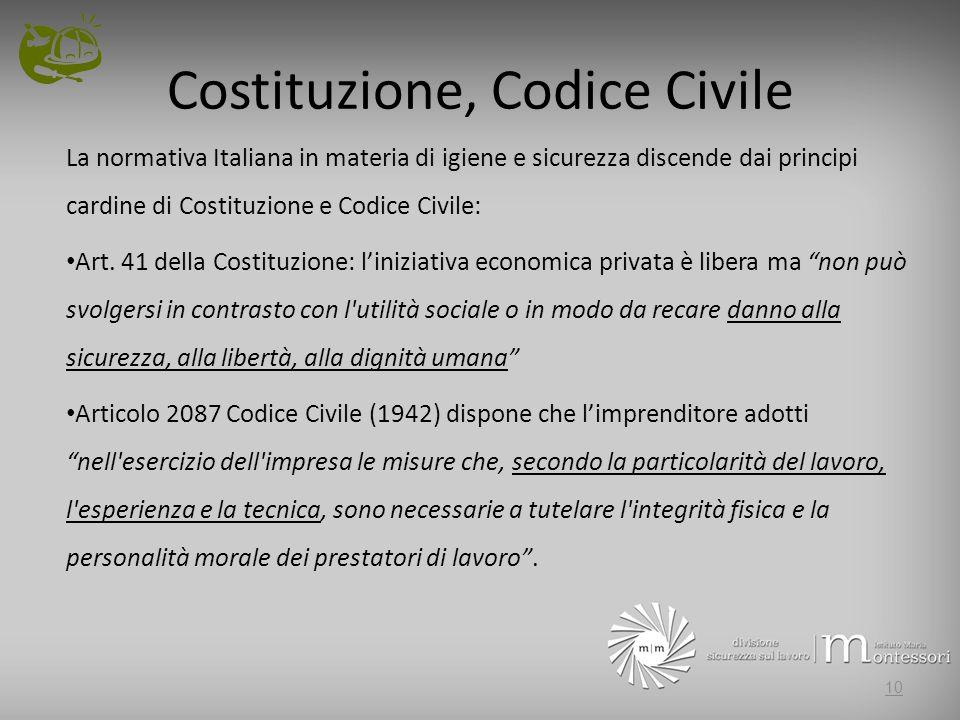 Costituzione, Codice Civile