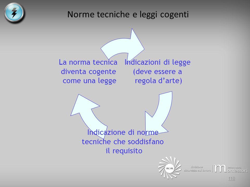 Norme tecniche e leggi cogenti
