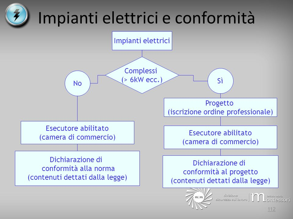 Impianti elettrici e conformità