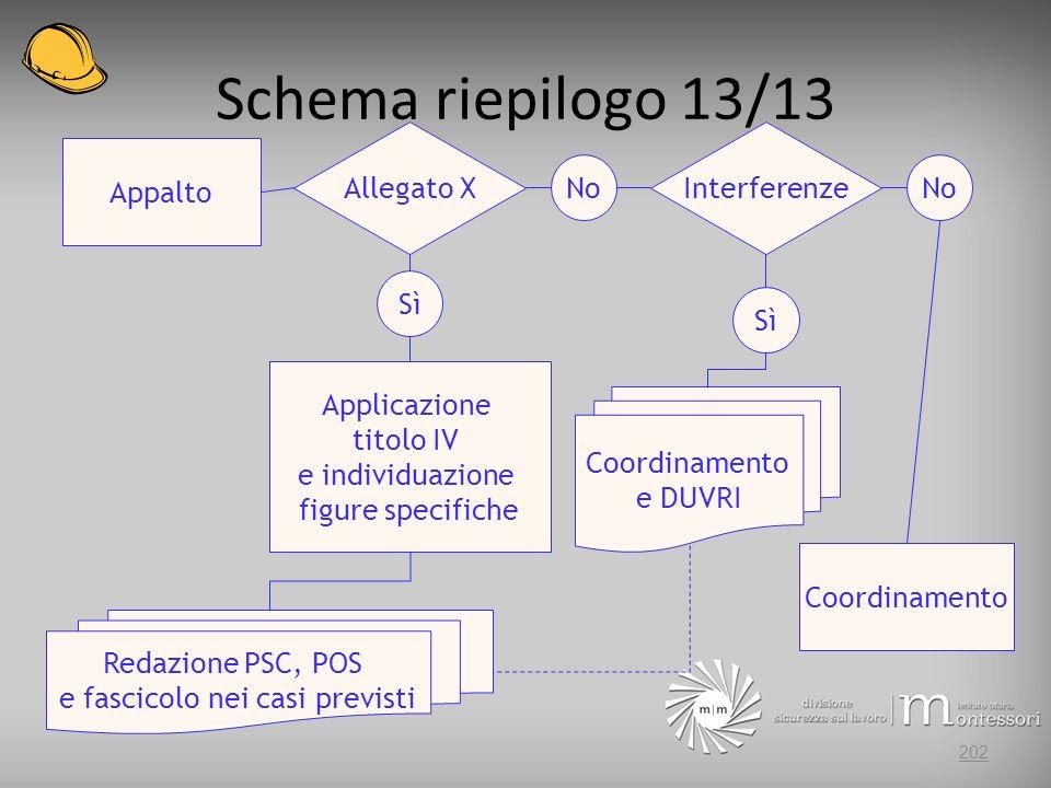 Schema riepilogo 13/13 Allegato X Interferenze Appalto No No Sì Sì