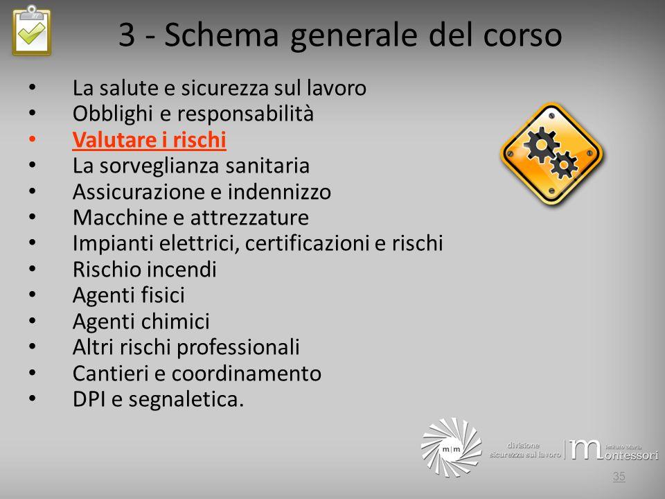 3 - Schema generale del corso