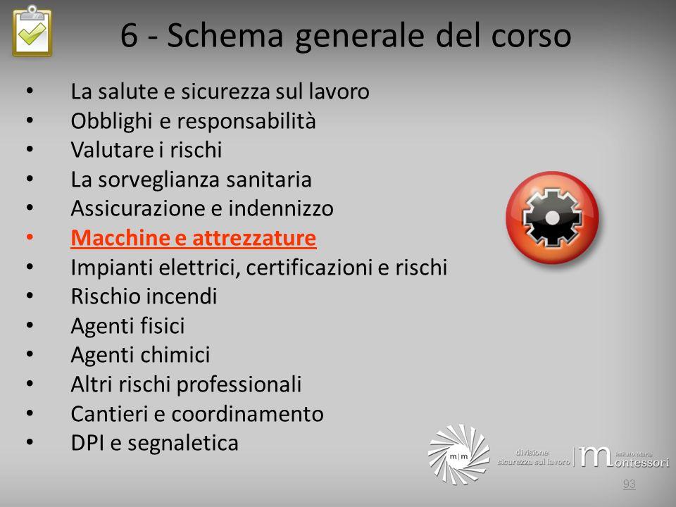 6 - Schema generale del corso