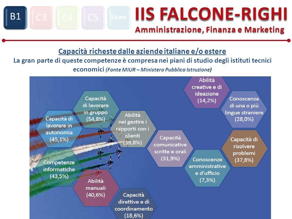 Capacità richeste dalle aziende italiane e/o estere La gran parte di queste competenze è compresa nei piani di studio degli istituti tecnici economici (Fonte MIUR – Ministero Pubblica Istruzione)