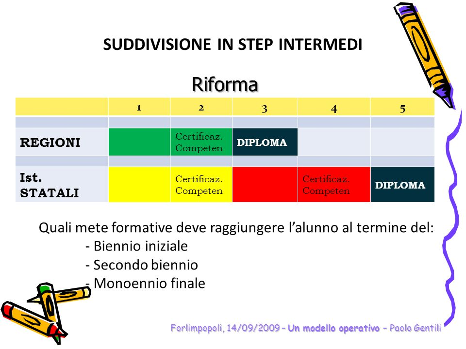 SUDDIVISIONE IN STEP INTERMEDI
