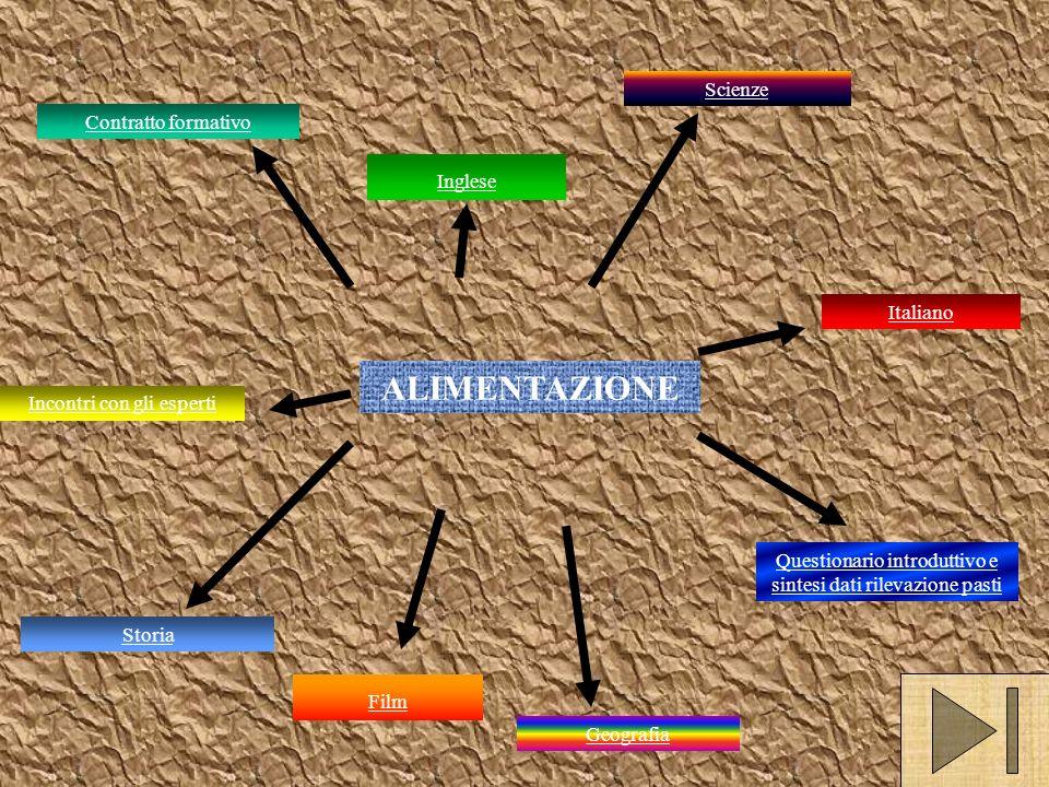 ALIMENTAZIONE Scienze Contratto formativo Inglese Italiano