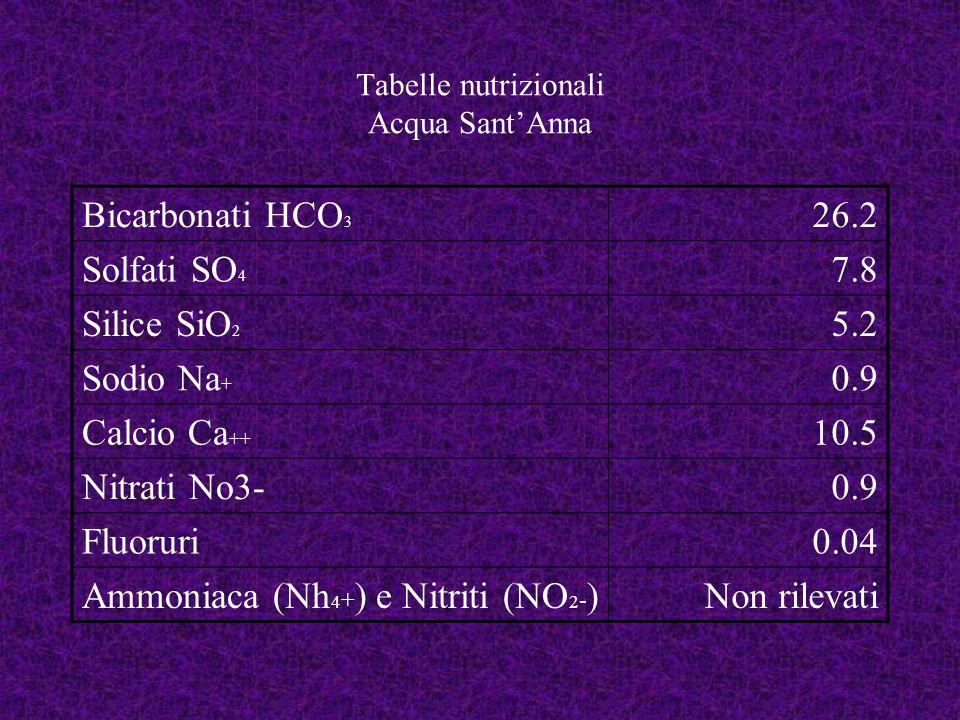 Tabelle nutrizionali Acqua Sant'Anna