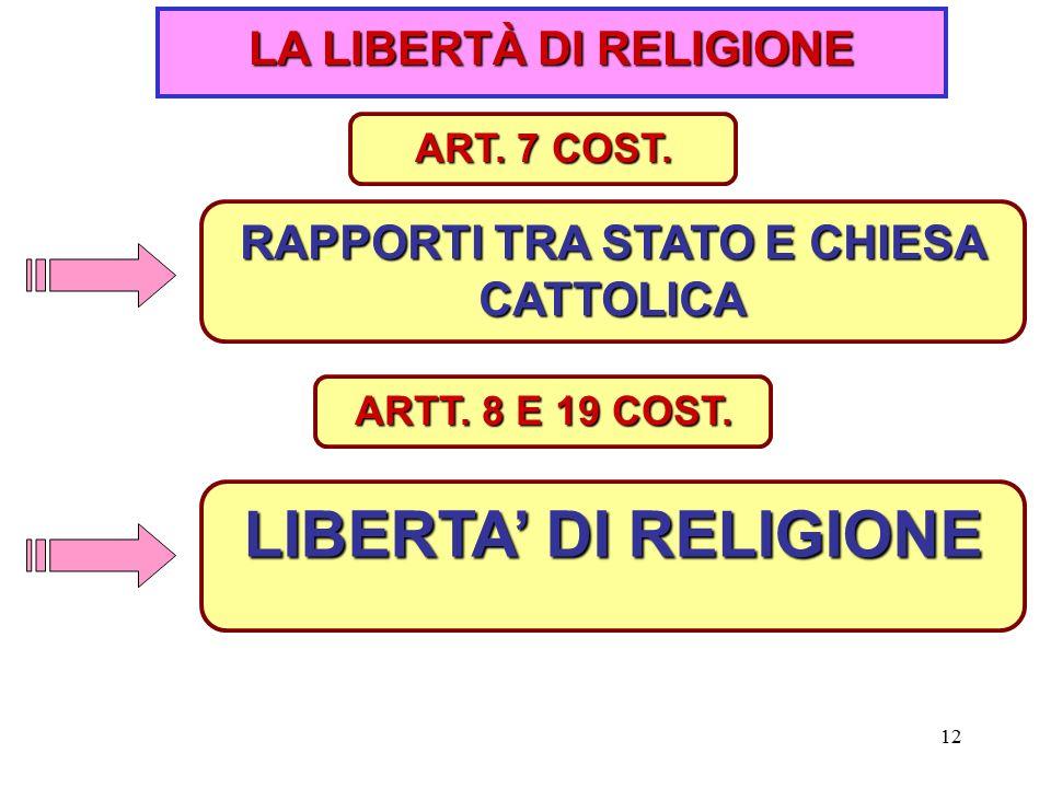 LA LIBERTÀ DI RELIGIONE RAPPORTI TRA STATO E CHIESA CATTOLICA