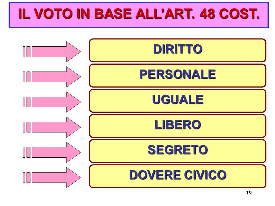 IL VOTO IN BASE ALL'ART. 48 COST.