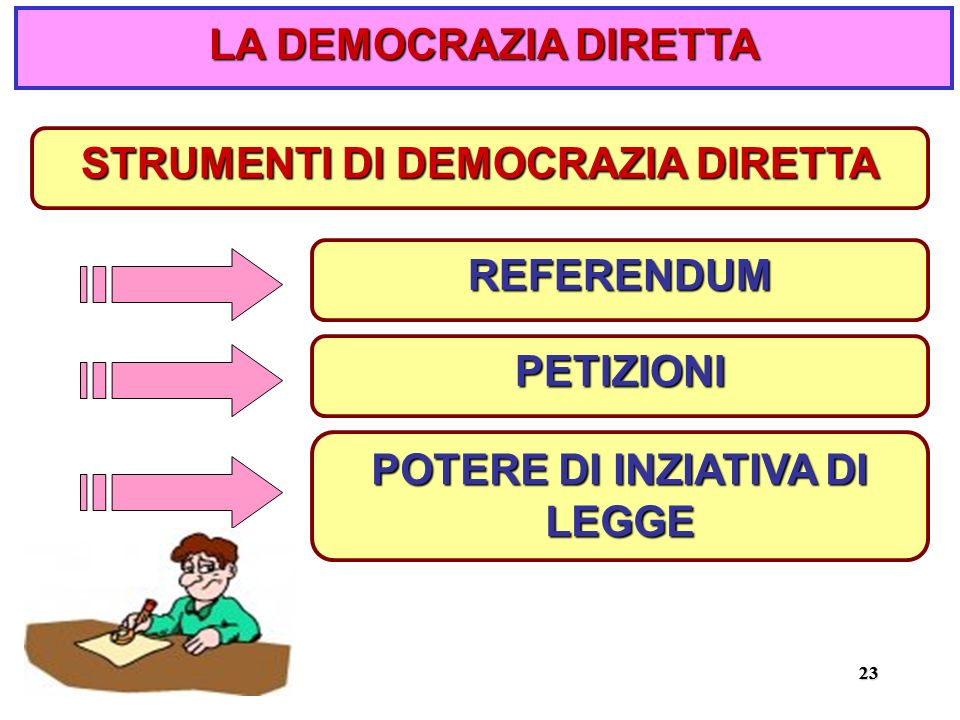 STRUMENTI DI DEMOCRAZIA DIRETTA POTERE DI INZIATIVA DI LEGGE