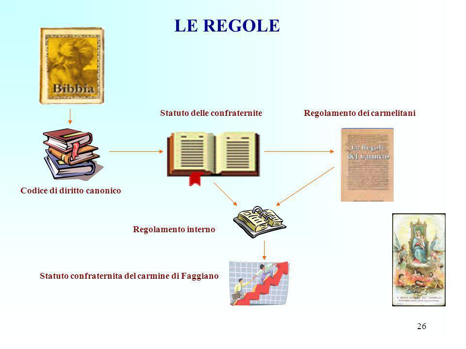 LE REGOLE Statuto delle confraternite Regolamento dei carmelitani