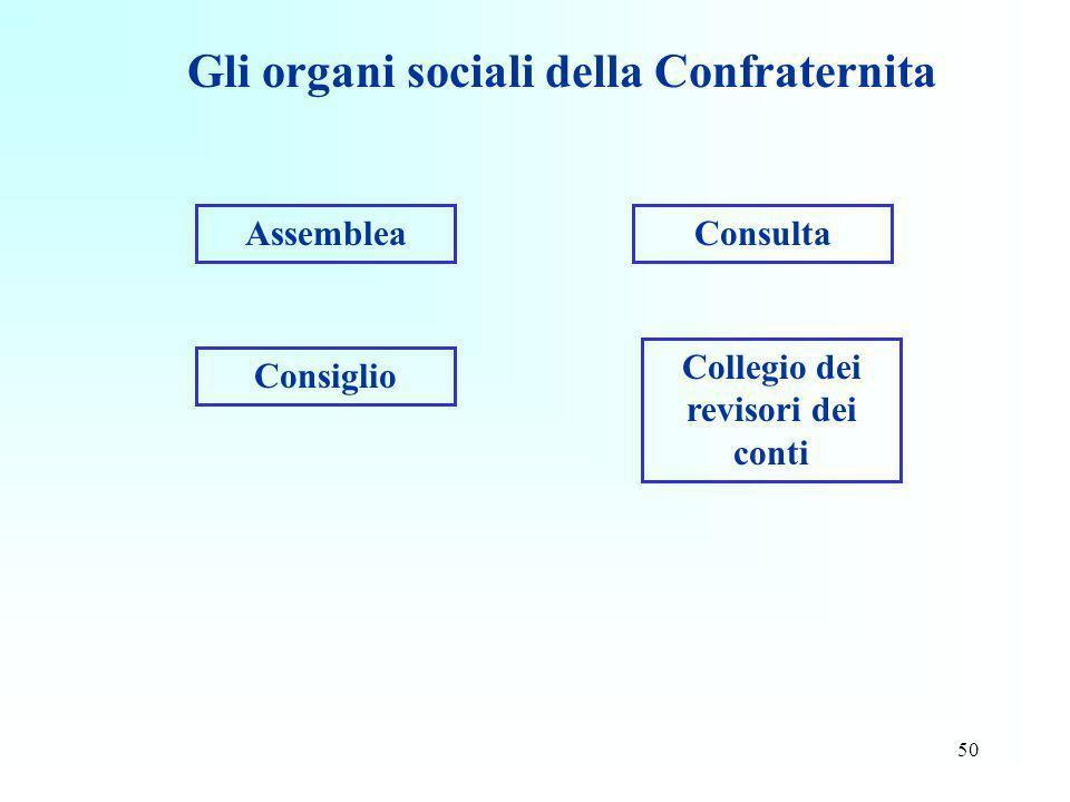 Gli organi sociali della Confraternita Collegio dei revisori dei conti