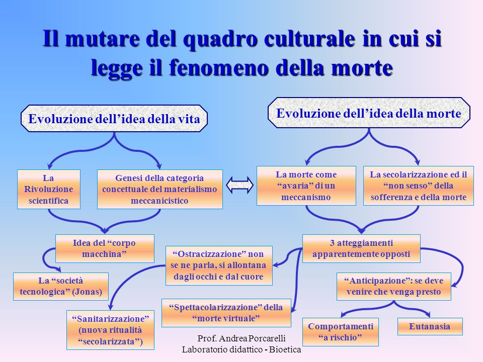 Il mutare del quadro culturale in cui si legge il fenomeno della morte