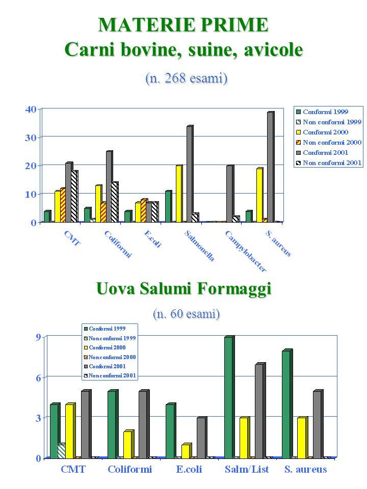 MATERIE PRIME Carni bovine, suine, avicole (n. 268 esami)