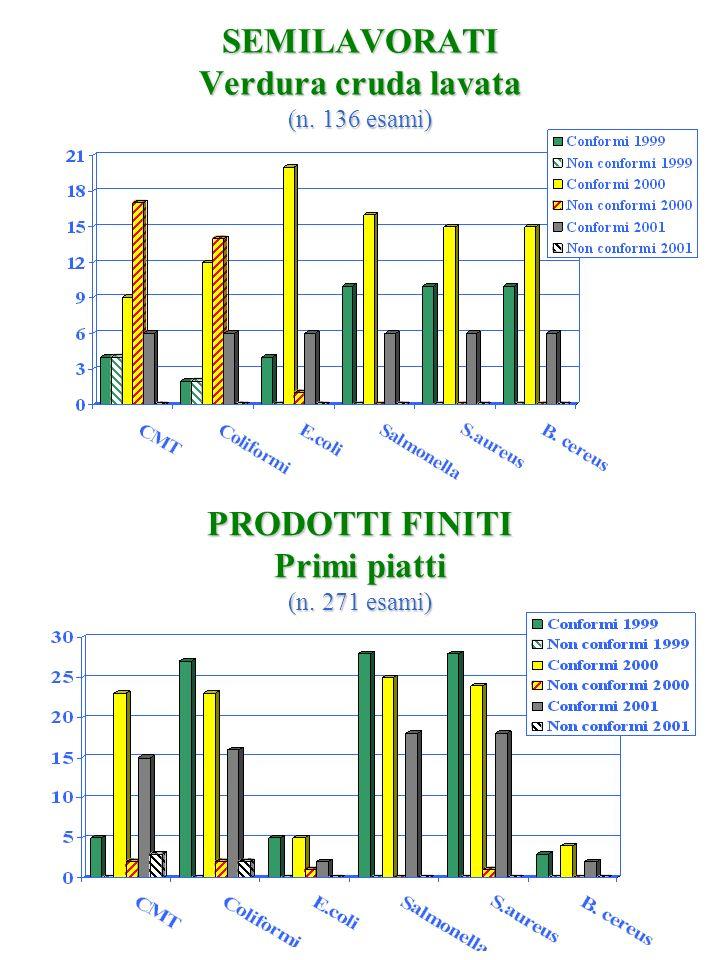 SEMILAVORATI Verdura cruda lavata (n. 136 esami)