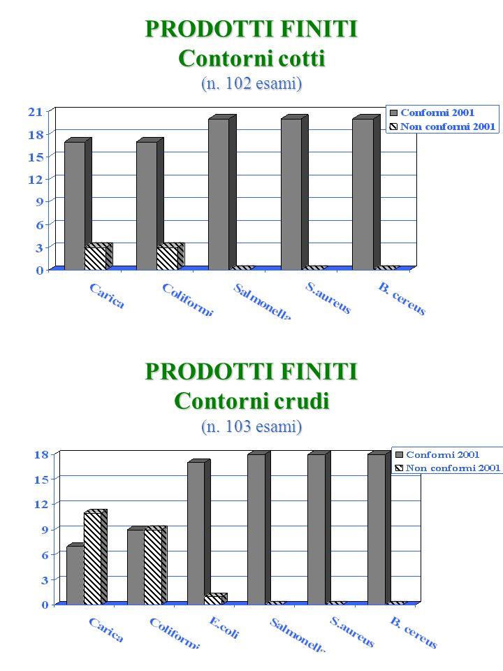 PRODOTTI FINITI Contorni cotti (n. 102 esami)