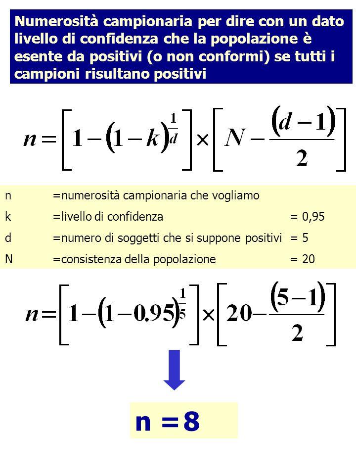 Numerosità campionaria per dire con un dato livello di confidenza che la popolazione è esente da positivi (o non conformi) se tutti i campioni risultano positivi