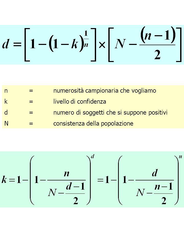 n = numerosità campionaria che vogliamo